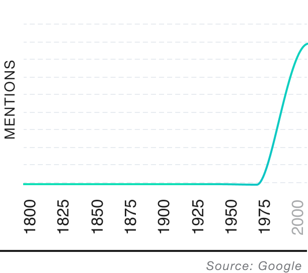 Popularity over time graph